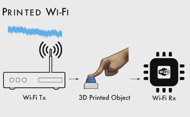 Εκτυπωμένα πλαστικά αντικείμενα συνδέονται στο Wi-Fi